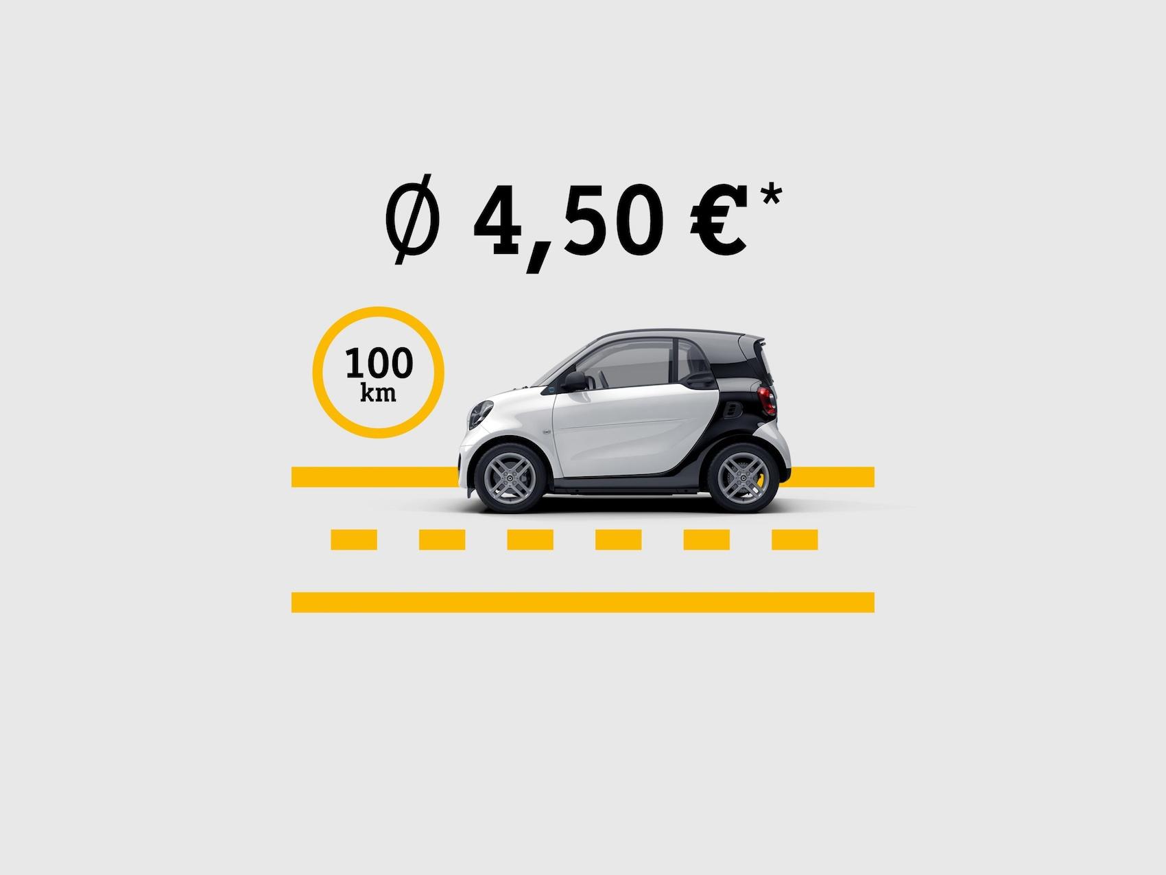 Grafische weergave van de stroomkosten van een smart EQ fortwo, afgebeeld op een tekening van een straat.