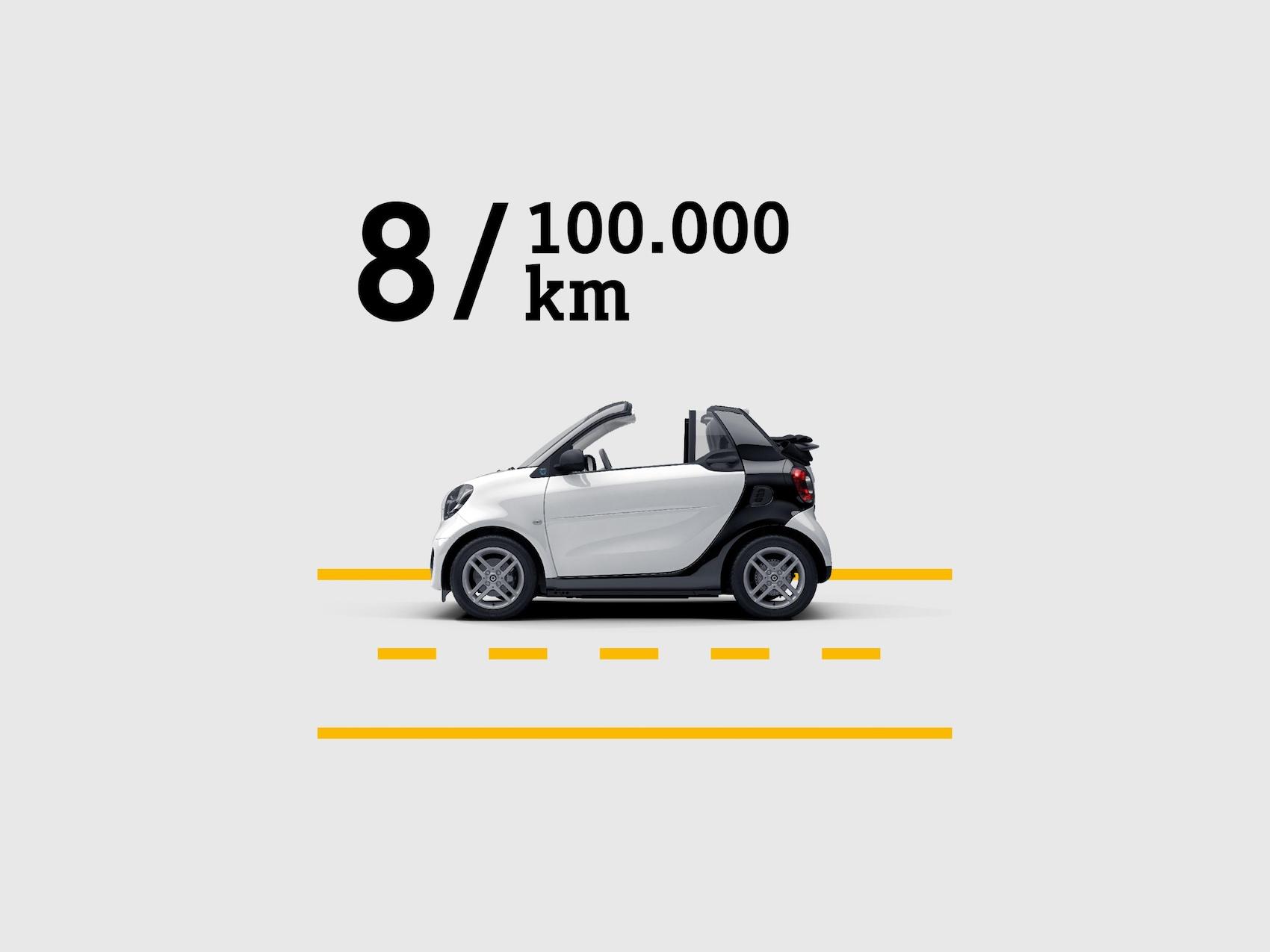 "smart EQ fortwo cabrio na nakreslené silnici demonstruje slib ""8 years or 100 km""."