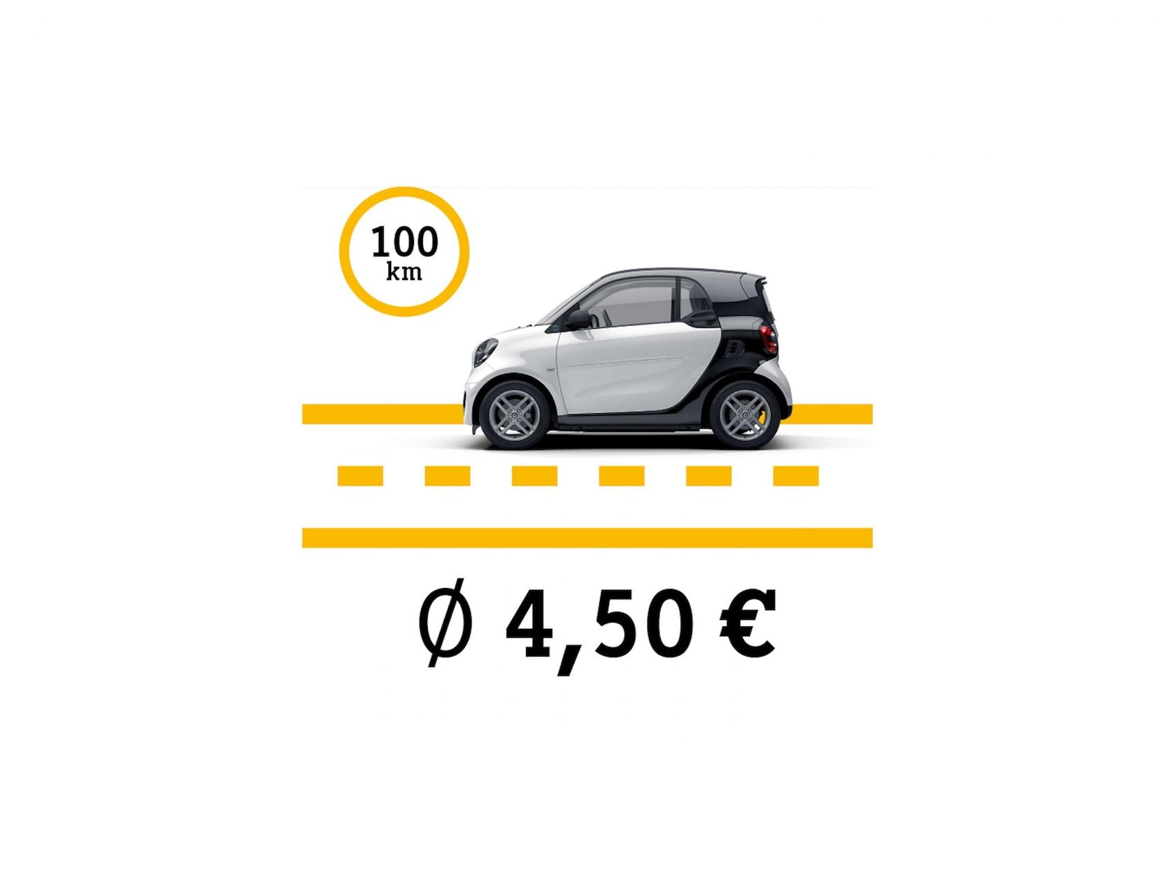 Rappresentazione grafica dei costi per la corrente di una smart EQ fortwo in marcia lungo una strada disegnata.